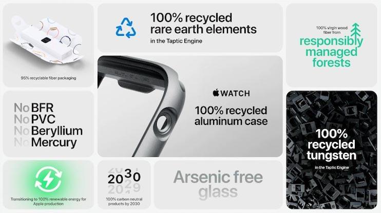 Materiales del Apple Watch Series 6