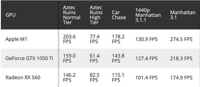 Comparativa GPU chip M1 Apple