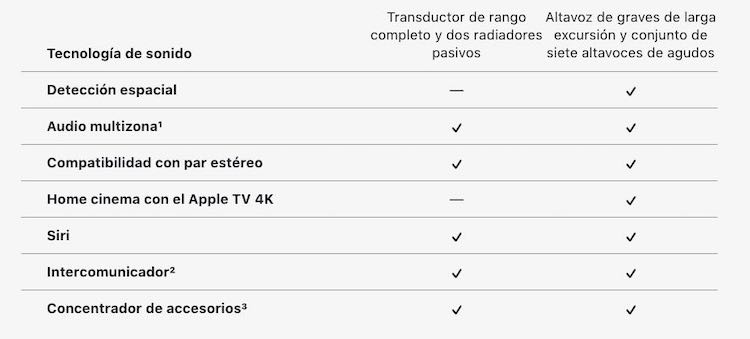 Diferencias entre HomePod y HomePod mini