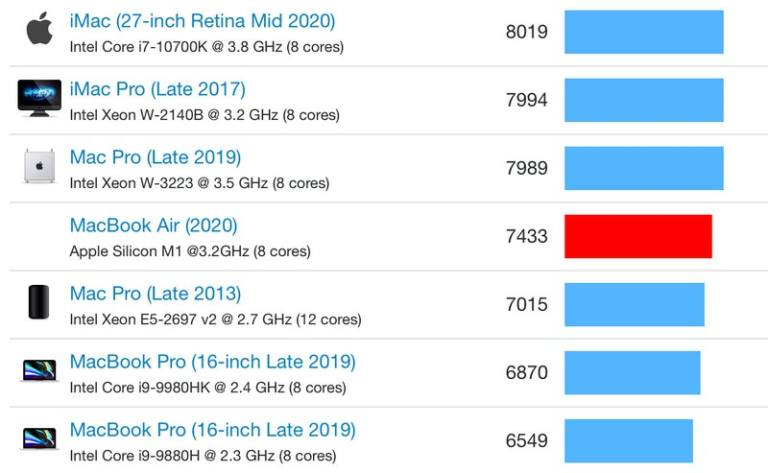 BenchMark multi Core del MacBook Air 2020 con chip M1